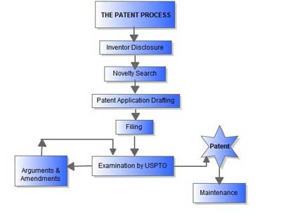 Overview Obtaining A Patent